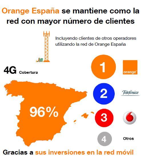 Cobertura Fibra Orange Mapa.Orange Espana Aumenta Sus Ingresos Un 7 1 En 2017 Hasta