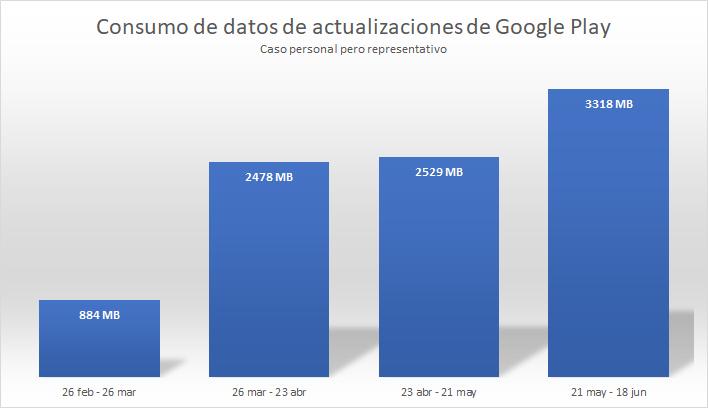 consumo de datos aplicaciones google play