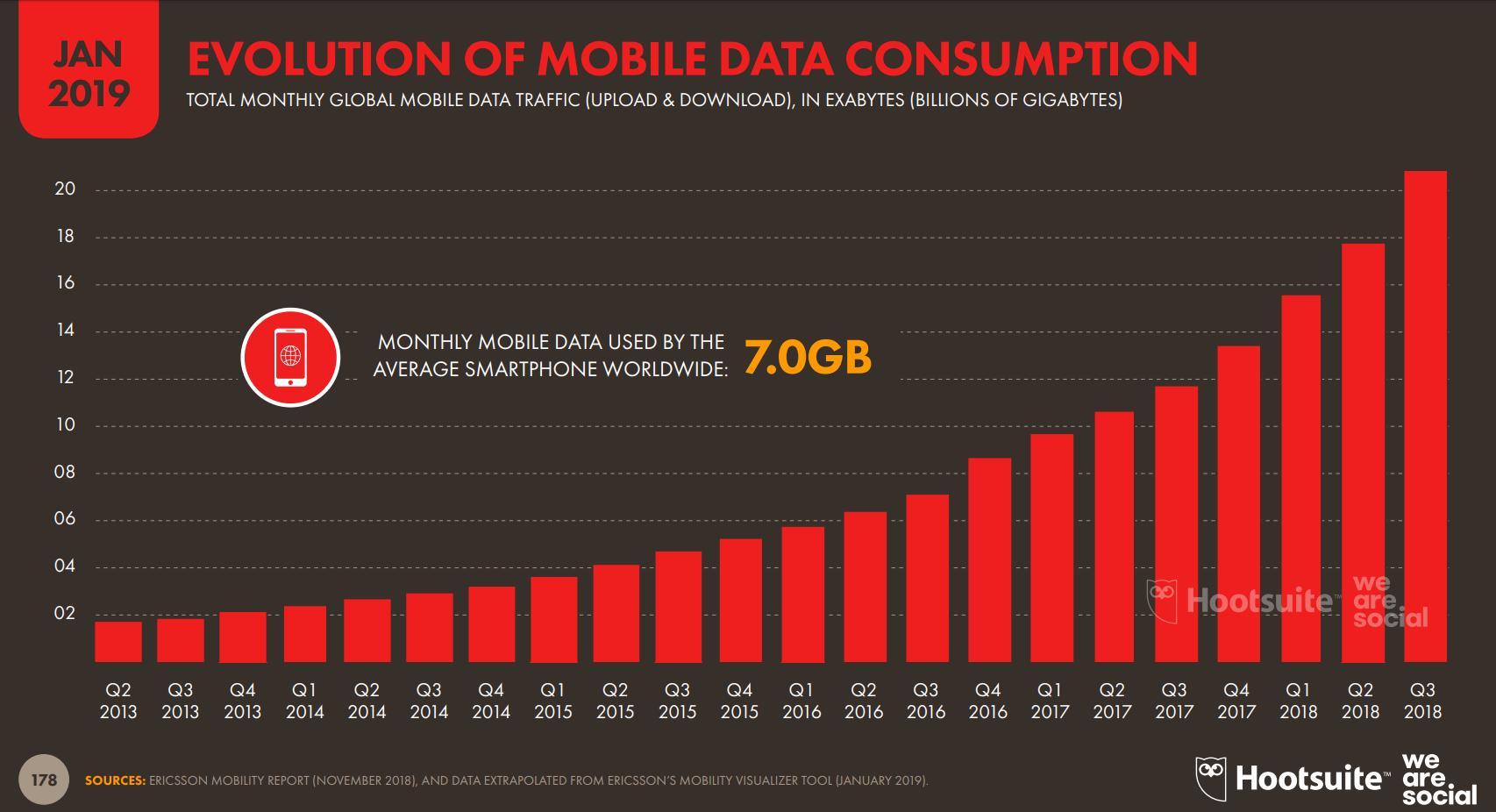 consumo de datos global