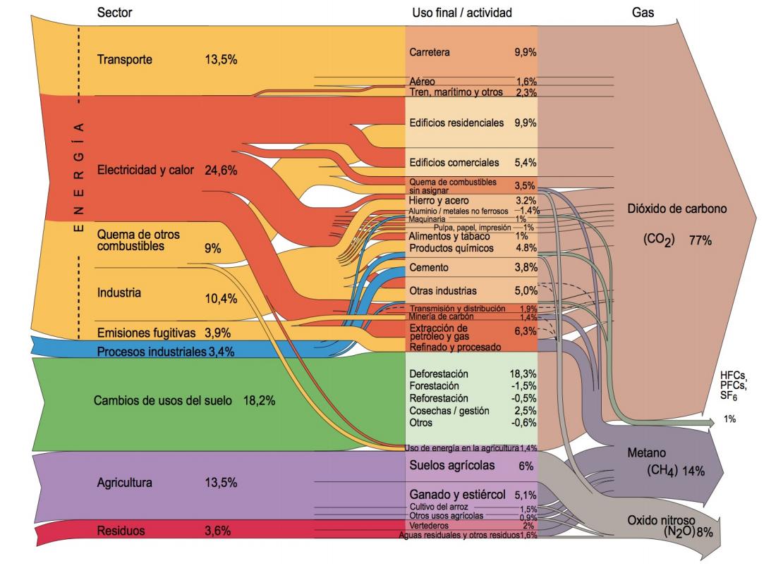 impacto telecomunicaciones IPCC