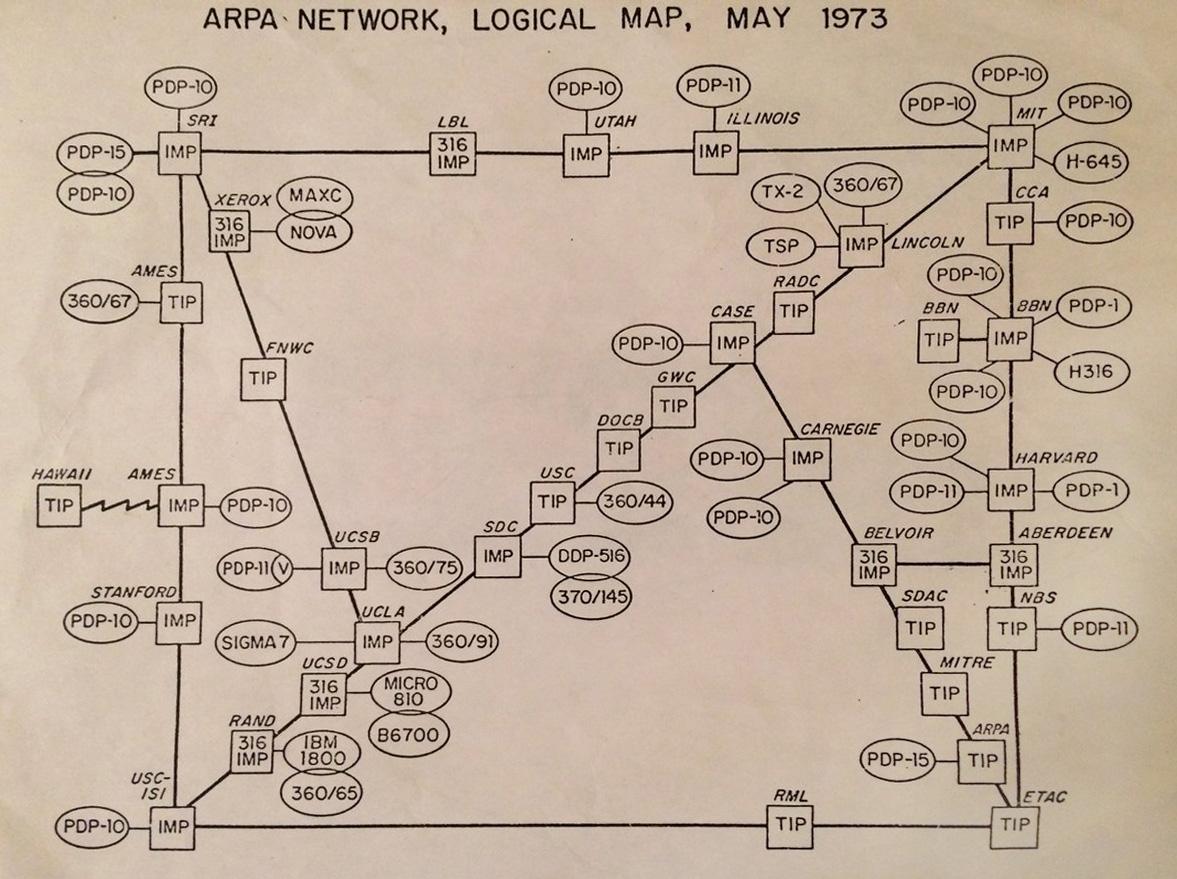 ARPAnet en 1973