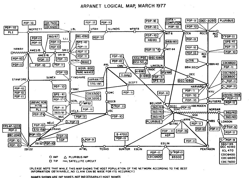 mapa lógico de ARPAnet en 1977