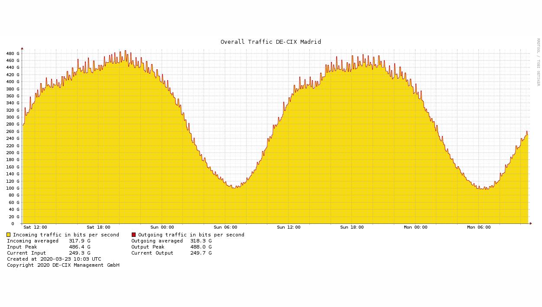 horas valle de consumo de internet