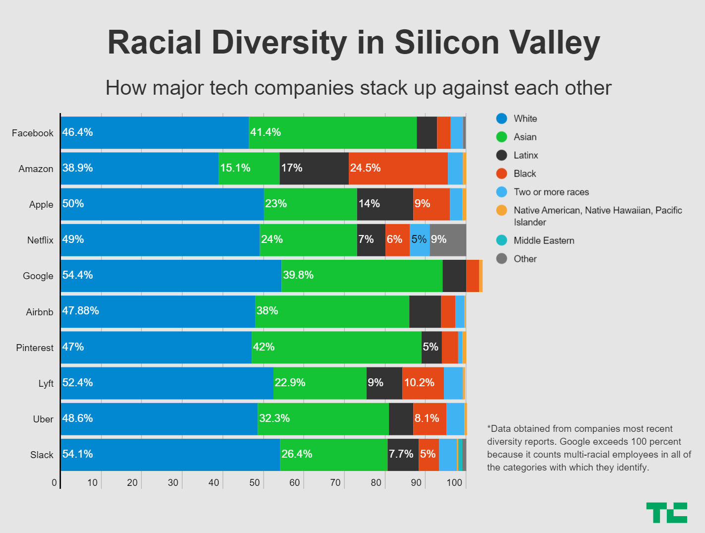 diversidad racial en sillicon valley