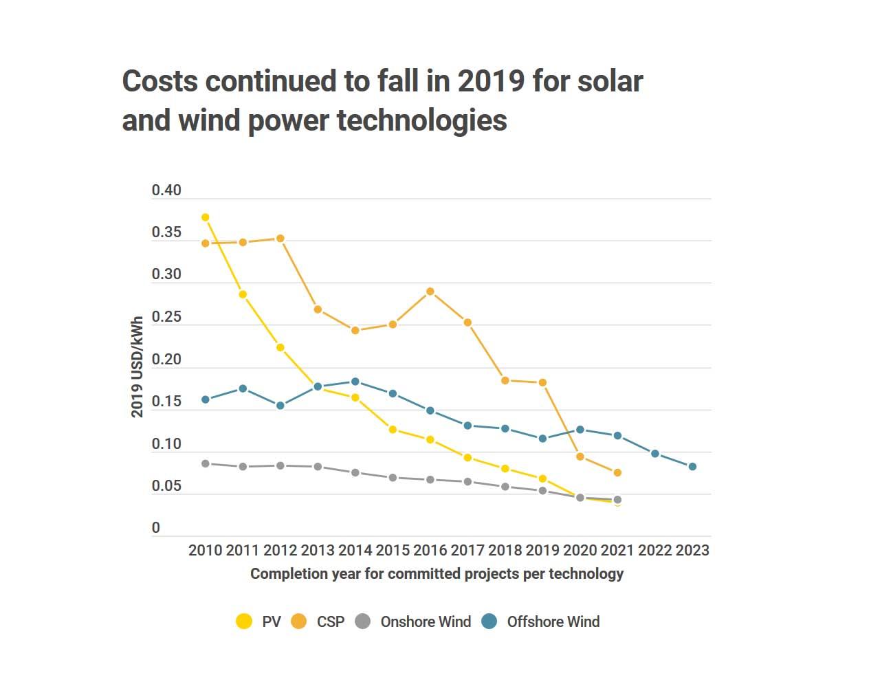 caída de los costos de la energía renovable